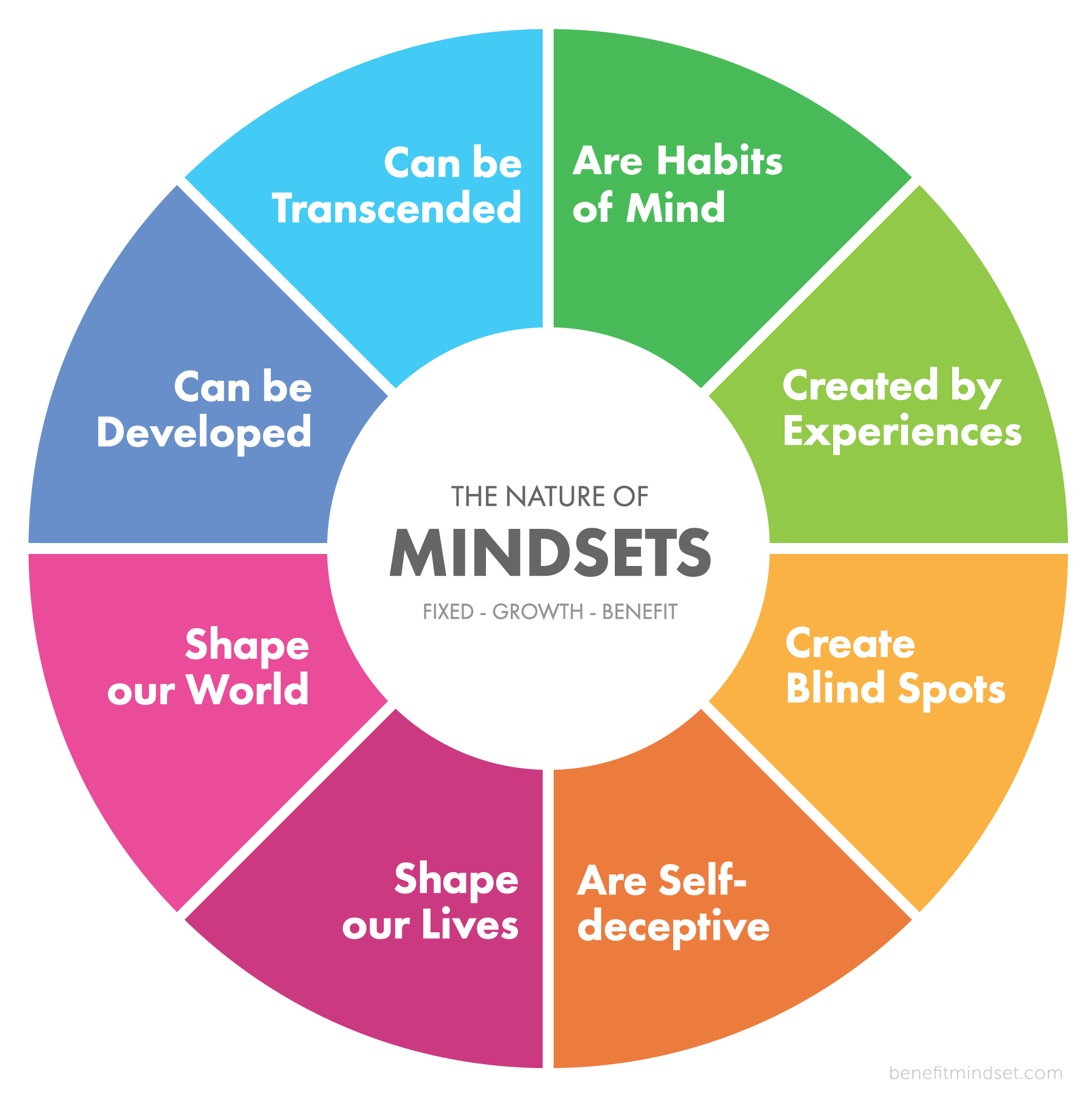 Mindset wheel